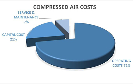compressed air costs chart